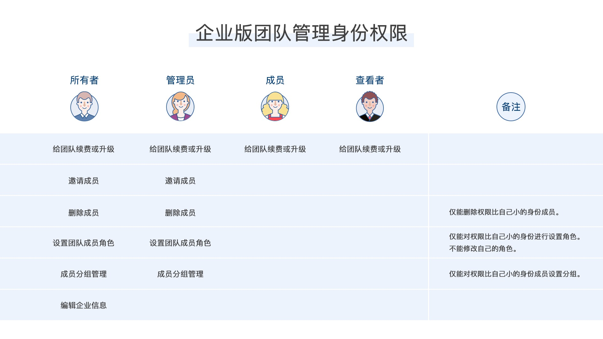 企业版团队管理身份权限