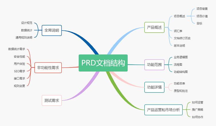 产品需求文档结构