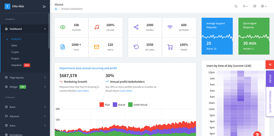 Elite Able - Bootstrap 4Admin模板