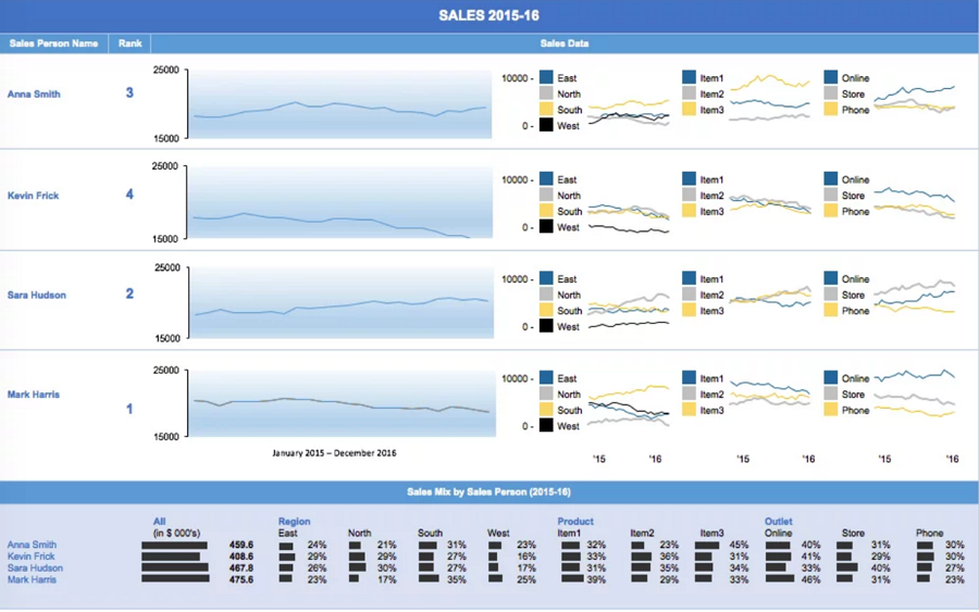 Free-excel-dashboard-templates