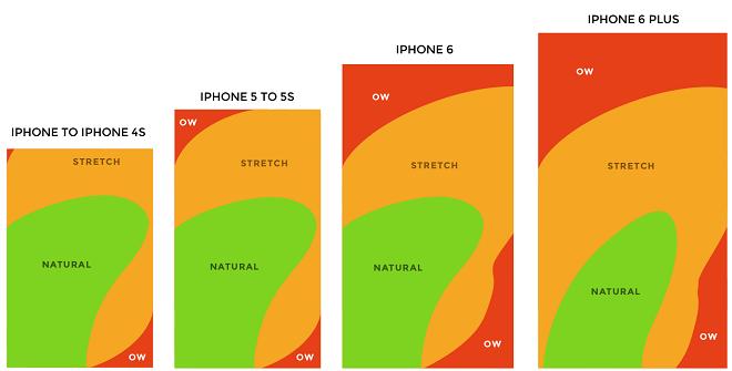 不同iPhone尺寸设备上的拇指区域热图
