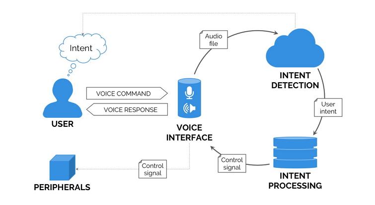 语音交互图文模式
